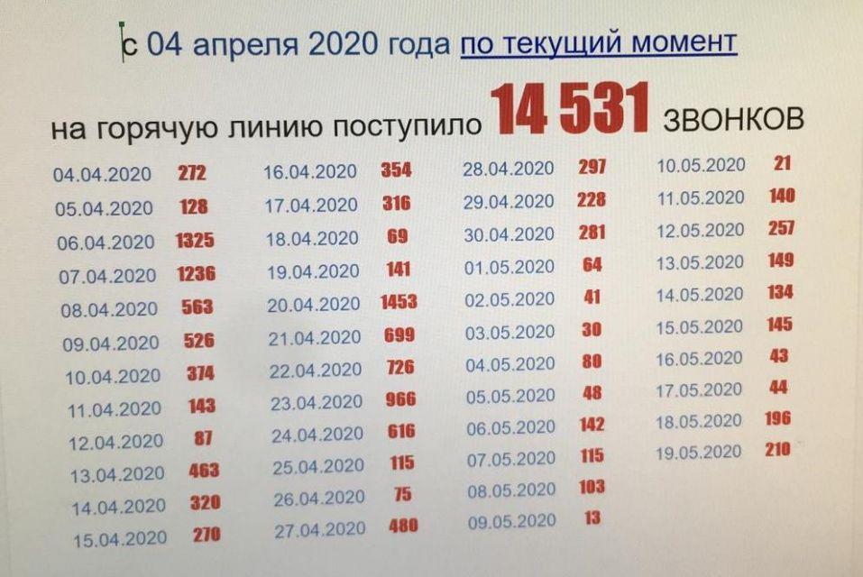Продолжаем оказывать бесплатную консультативную помощь предпринимателям Ростова-на-Дону и Ростовской области
