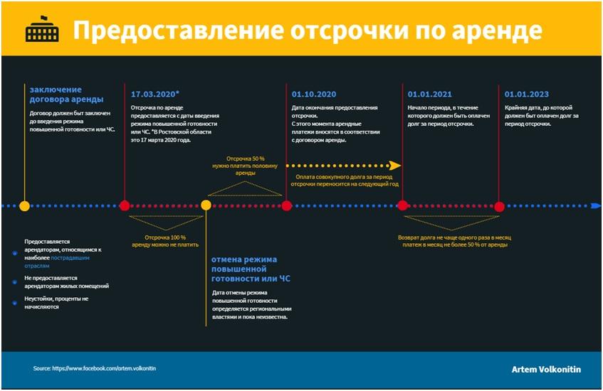 Правительством России утверждены требования к условиям и срокам отсрочки арендной платы